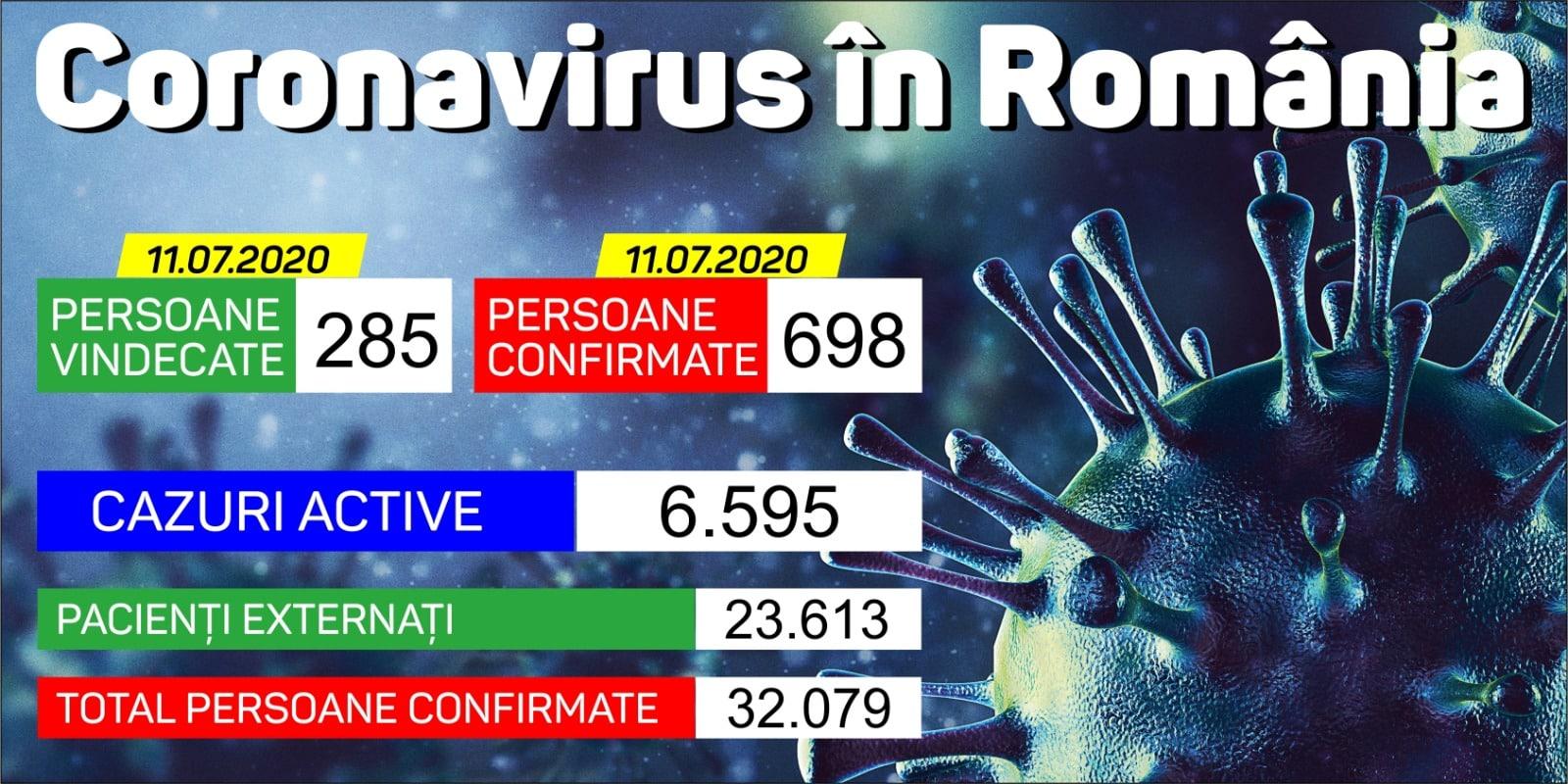 Nou record de îmbolnăviri în România:  698 de cazuri de COVID din 14.600 de testări, în ultimele 24 de ore. Crește bilanțul îmbolnăvirilor și în județul Vaslui